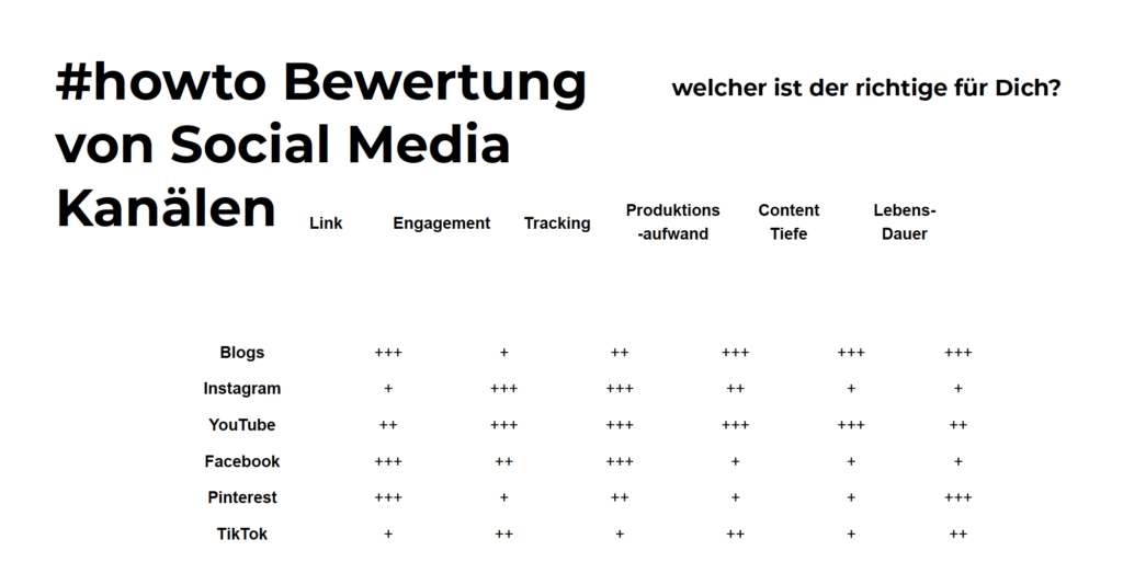 how to Bewertung von social media kanälen